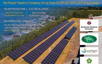 Northwest Hazelnut Announces Completion of Solar Array, Resulting in World's First 100% Solar Hazelnut  Processing Plant